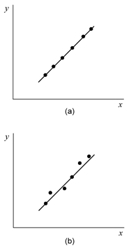 A perfect regression model will pass through all observed data points as shown in (a). Most models are imperfect and do not fit perfectly to all data points as shown in (b).
