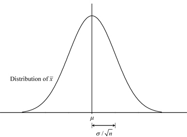 Sampling distribution of the sample mean. The distribution is normal with the mean equal to the population mean and the variance equal to the nth fraction of the population variance.