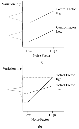 Interaction between control and noise factors: (a) shows the case when there is no such interaction and (b) shows the case when the interaction exists. Robust design is only possible in case (b).