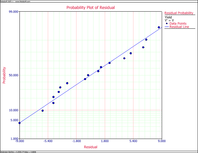 Residual probability plot for the data.