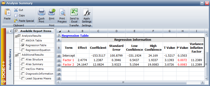 Regression results for the data.