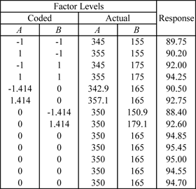 Response values for the two factor central composite design in the  example.