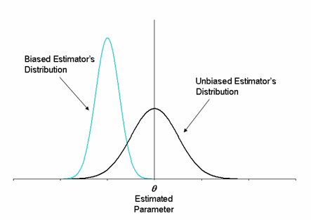 Example showing the distribution of a biased estimator which underestimated the parameter in question, along with the distribution of an unbiased estimator.