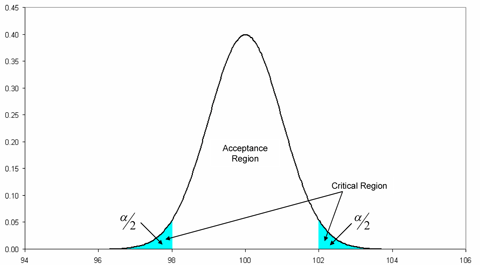 Acceptance region and critical regions for the hypothesis test.