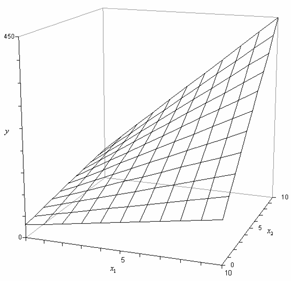 Regression plane for the model