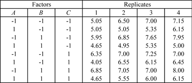 A  design with four replicated response values that can be used to conduct a variability analysis.
