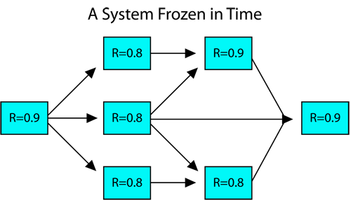 Reliability block diagram (RBD) of a static system.