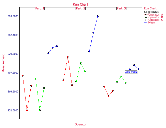 Run chart for the gage R&R study using crossed design.