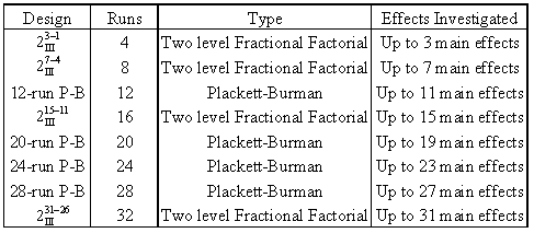 Highly Fractional Factorial Designs Reliawiki