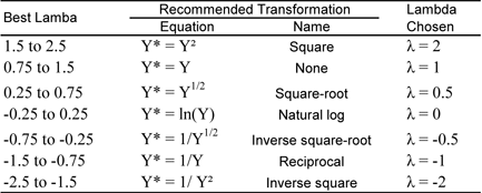 Recommended Box-Cox power transformations.