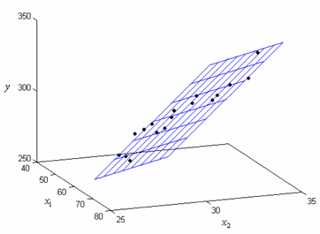Fitted regression plane  for the data from the table.