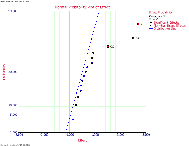 Normal probability plot of effects for the experiment in the  example.