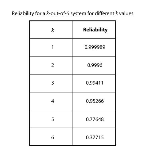 Reliability for a k-out-of-6 system for different k values