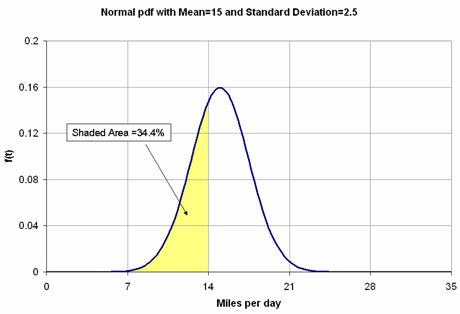 Normal probability density function with the shaded area representing the probability of occurrence of data between 7 and 14 miles.