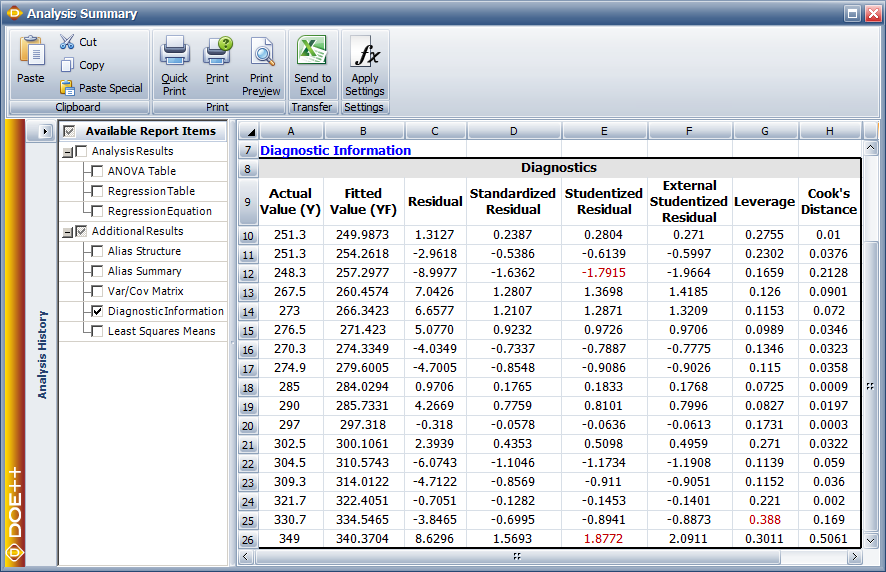 Fitted values and residuals for the data in the table.