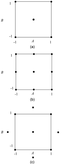 Central composite designs: (a) shows the  design with center point runs, (b) shows the two factor central composite design with  and (c) shows the two factor central composite design with .