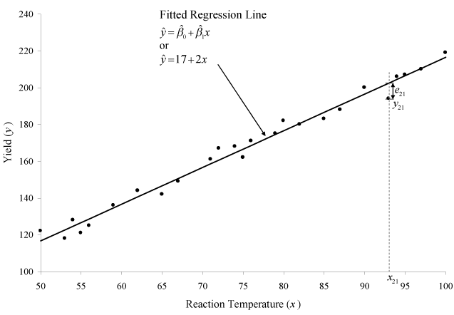 Fitted regression line for the data. Also shown is the residual for the 21st observation.