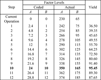 Response values at each step of the path of steepest ascent for the experiment to investigate the yield of a chemical process. Units for factor levels and the response have been omitted.