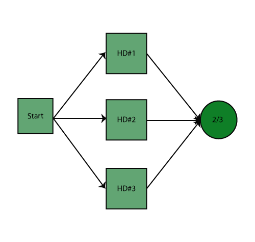 rbds and analytical system reliability reliawiki Sample Block Diagram