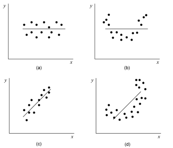 Possible scatter plots of  against . Plots (a) and (b) represent cases when  is not rejected. Plots (c) and (d) represent cases when  is rejected.