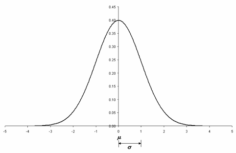 Standard normal distribution.