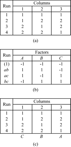 Taguchi's L4 orthogonal array - Figure (a) shows the design, (b) shows the  design with the defining relation  and (c) marks the columns of the L4 array with the corresponding columns of the design in (b).