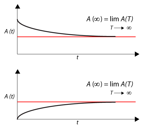 Illustration of point availability approaching steady state.