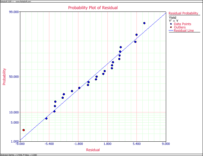Normal probability plot of residuals for the data.