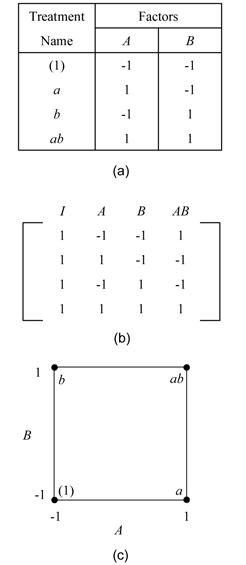 The  design. Figure (a) displays the experiment design, (b) displays the design matrix and (c) displays the geometric representation for the design. In Figure (b), the column names I, A, B and AB are used. Column I represents the intercept term. Columns A and B represent the respective factor settings. Column AB represents the interaction and is the product of columns A and B.