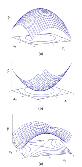 Types of second order response surfaces and their contour plots. (a) shows the surface with a maximum point, (b) shows the surface with a minimum point and (c) shows the surface with a saddle point.