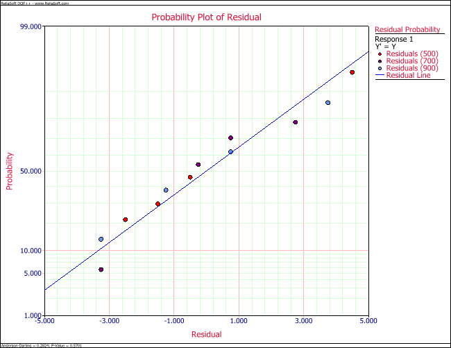 Normal probability plot of residuals for the single factor experiment in the first table.