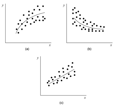 Transformations on  for a few possible scatter plots. Plot (a) may require a square root transformation, (b) may require a logarithmic transformation and (c) may require a reciprocal transformation.