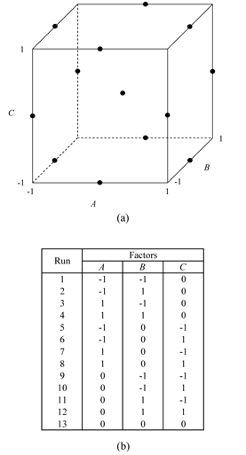 Box-Behnken design for three factors: (a) shows the geometric representation and (b) shows the design.