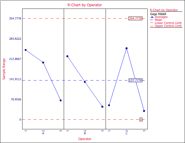R chart by operator for the gage R&R study using crossed design.