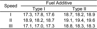 Mileage data for different speeds and fuel additive types.
