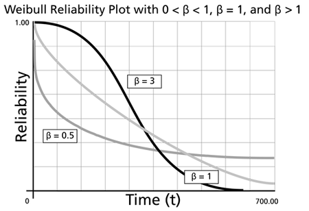 The effect of values of  on the Weibull reliability plot.
