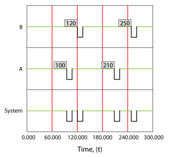 Overview of up and down states for a simple series system with two components. Component A failes every 100 hours and component B fails every 120 hours. Both require 10 hours to get repaired and age when the system is in a failed state(operate through failure).