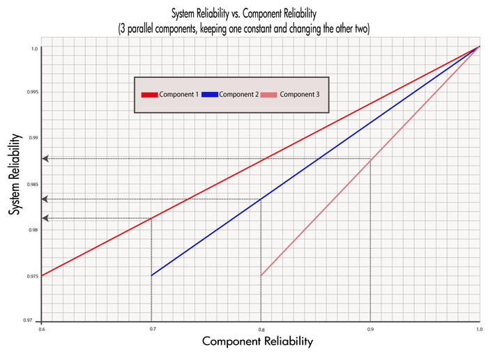 Rate of change of parallel system reliability when increasing the reliability of each component