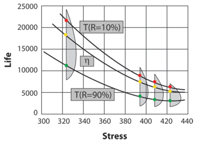 Graphical look at the Arrhenius life-stress relationship (linear scale) for a different life characteristics, assuming a Weibull distribution.