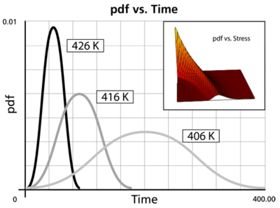 Behavior of the probability density function at different stresses and with the parameters held constant.