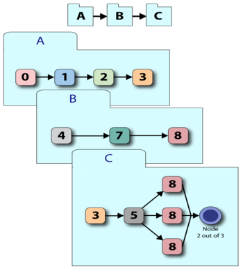 A system made up of three subsystems, A, B, and C.