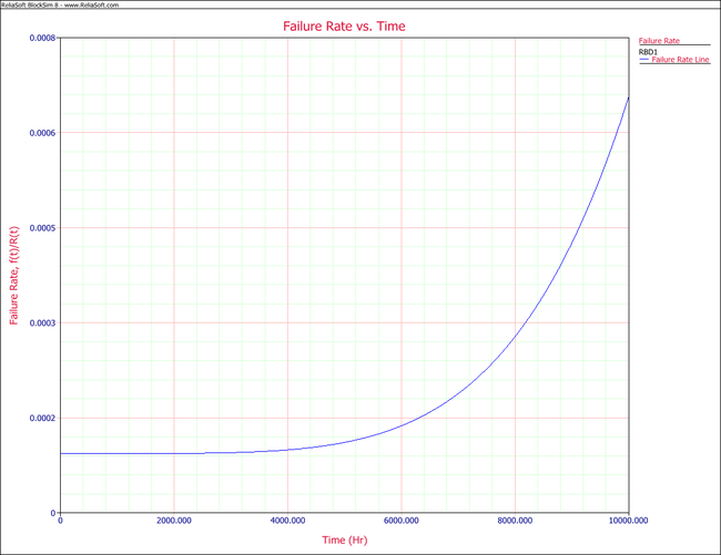 Failure rate function plot of the two component system