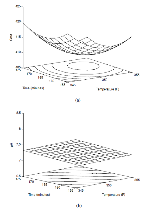 Response surfaces for (a) cost and (b) pH.