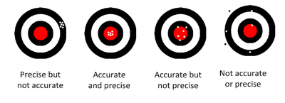 Precision vs. accuracy.