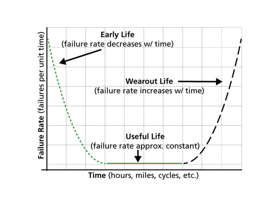 Introduction to Life Data Analysis - ReliaWiki