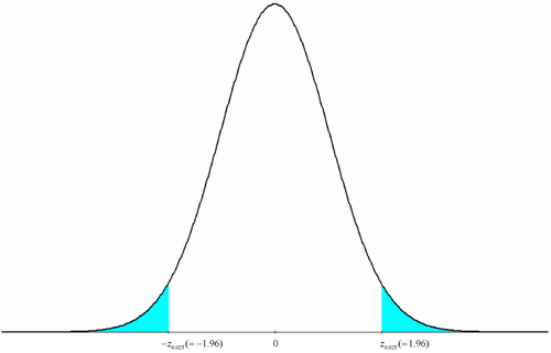 Critical values and rejection region marked on the standard normal distribution.