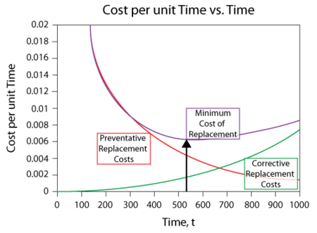 Cost curves for preventive and corrective replacement.