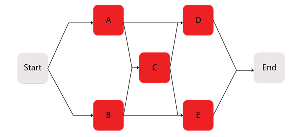 Complex bridge system in Example 2.