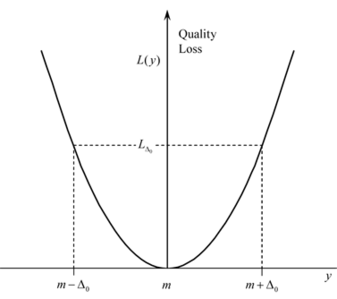 Taguchi's quality loss function.