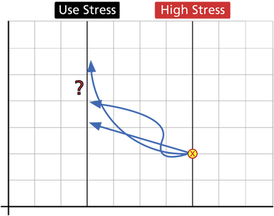 Projecting a single point from the high stress to the use stress